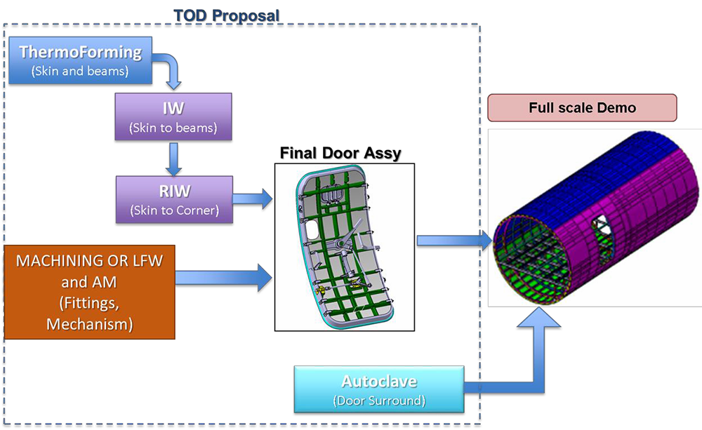 TOD-manufacturing-flow